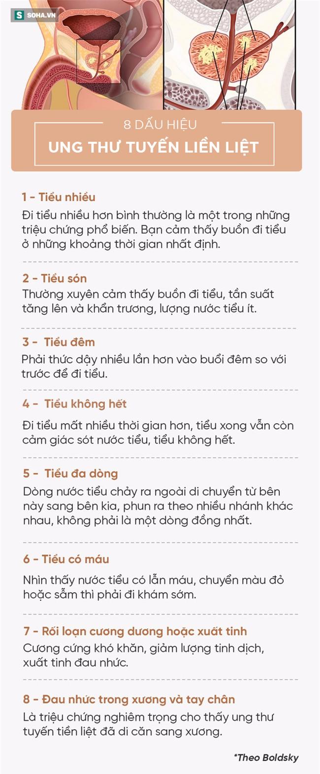 [Đọc nhanh] 8 dấu hiệu cảnh báo ung thư tuyến tiền liệt, mọi quý ông đều nên đề phòng - Ảnh 2.