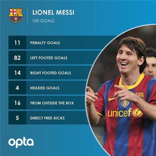 Messi lap ky luc o dau truong chau Au hinh anh 5