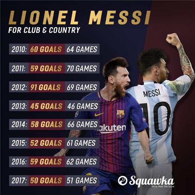 Messi lap ky luc o dau truong chau Au hinh anh 8