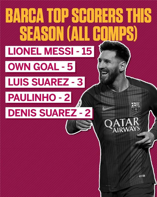 Messi lap ky luc o dau truong chau Au hinh anh 9
