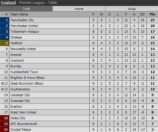 Aguero đi vào lịch sử, Man City nới rộng cách biệt với Man Utd lên 5 điểm - Ảnh 5.