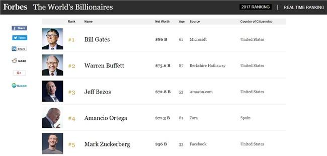 10 sự thật vui nhộn bất ngờ về Mark Zuckerberg không phải ai cũng biết - Ảnh 5.