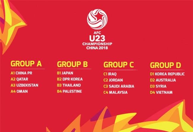 Việt Nam chung bảng với Hàn Quốc, Australia tại VCK U23 châu Á - Ảnh 1.