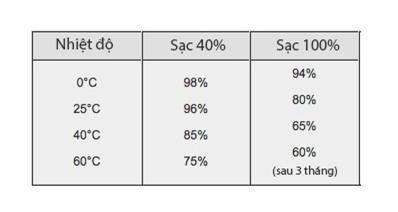 Mức % tối đa mà pin sạc lên 40% và 100% giữ được khi lưu trữ ở các mức nhiệt độ khác nhau trong vòng 3 tháng.