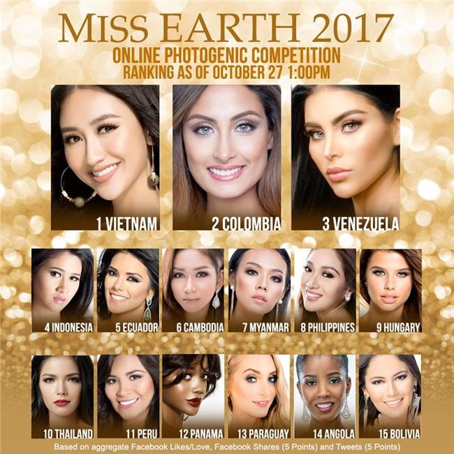 Sau phần thi mặt mộc, Hà Thu vươn lên dẫn đầu bình chọn Gương mặt ăn ảnh tại Miss Earth 2017 - Ảnh 1.