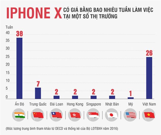 iPhone X dat khach, nhieu dan buon hoi tiec hinh anh 2