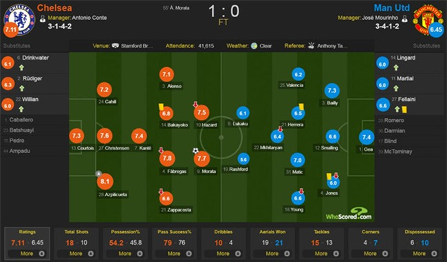 Morata toa sang, Mourinho lai om han khi tro ve Stamford Bridge hinh anh 3