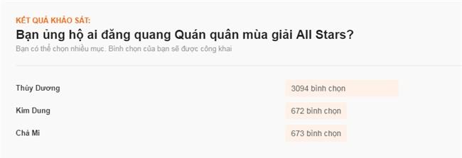 """Số phận """"lên voi xuống chó"""" của loạt sao Việt khi tham gia các show thực tế - Ảnh 21."""