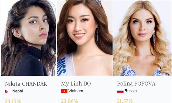 Hoa hậu Đỗ Mỹ Linh đang tạm thời dẫn đầu bình chọn tại Miss World 2017. - Tin sao Viet - Tin tuc sao Viet - Scandal sao Viet - Tin tuc cua Sao - Tin cua Sao