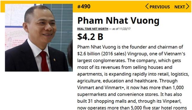 Tỷ phú Phạm Nhật Vượng vào danh sách 500 người giàu nhất hành tinh