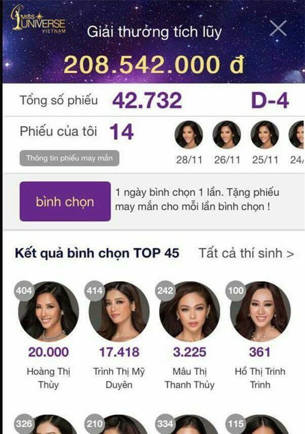 Hoa hậu hoàn vũ 2017: Hoàng Thùy dẫn đầu bảng xếp hạng trực tuyến, gấp 6 lần Mâu Thủy về lượt vote - Ảnh 1.