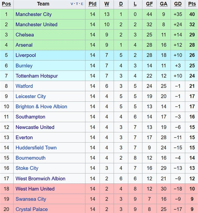 Sterling ghi ban phut 90+6, Man City lap ky luc Premier League hinh anh 15