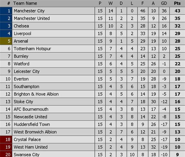 Man City chay da cho derby bang tran thang thu 13 lien tiep hinh anh 3