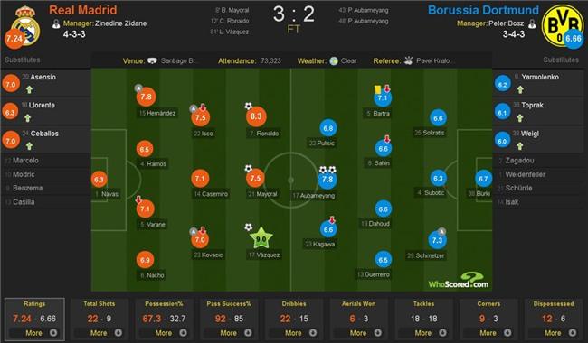 Lap sieu pham ha Dortmund, Ronaldo di vao lich su cup chau Au hinh anh 15