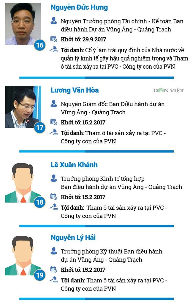 Nguyễn Xuân Sơn,Đinh La Thăng,dự án nghìn tỷ,dự án thua lỗ,trịnh xuân thanh,PVN,tập đoàn dầu khí,Nhiệt điện Thái Bình,Oceanbank