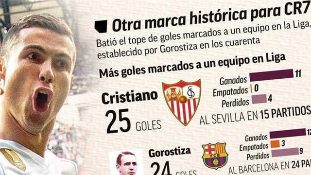 C.Ronaldo hướng tới kỷ lục thứ 4 trong vòng 1 tuần