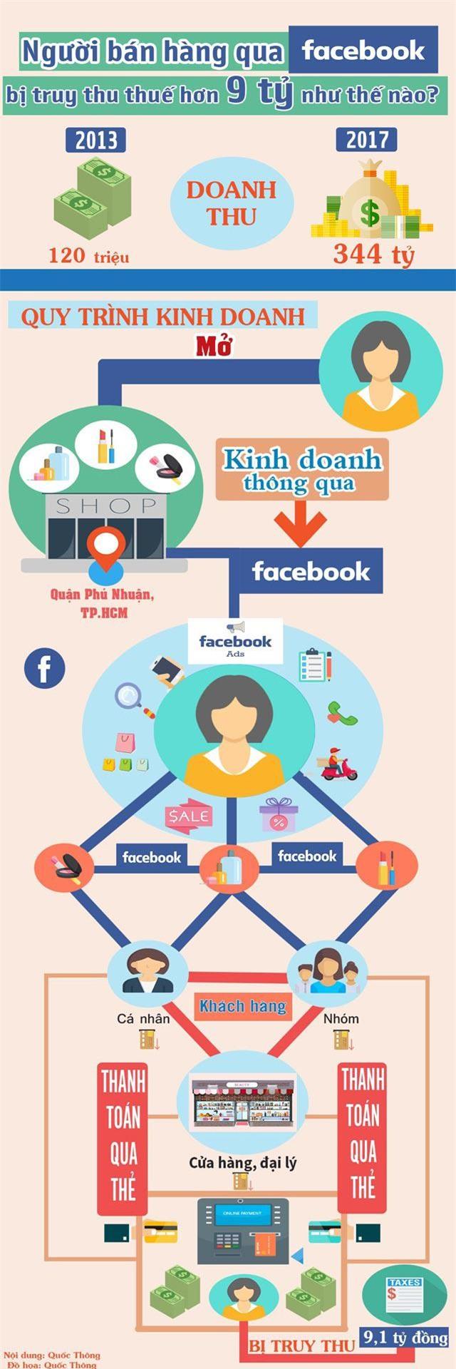 infographic: nguoi ban hang qua facebook bi truy thu thue hon 9 ty dong nhu the nao? - 1