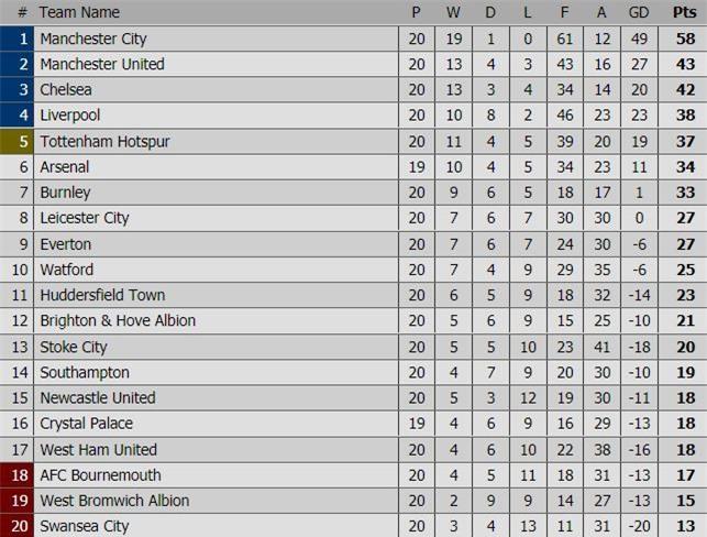 Man City nối dài chuỗi thắng, bỏ xa Man Utd 15 điểm - Ảnh 11.