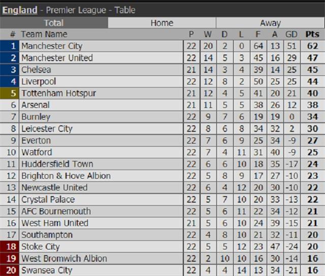 Sterling ghi bàn sau 39 giây, Man City lại hơn Man Utd 15 điểm - Ảnh 13.