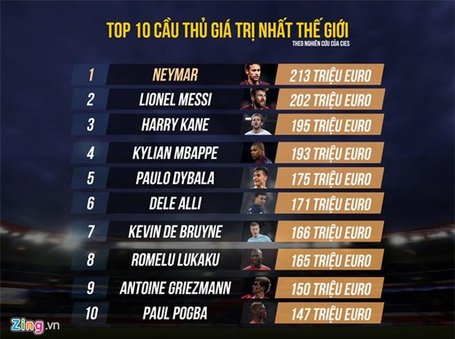 100 cau thu gia tri nhat the gioi: Neymar vuot Messi, Ronaldo het thoi hinh anh 3