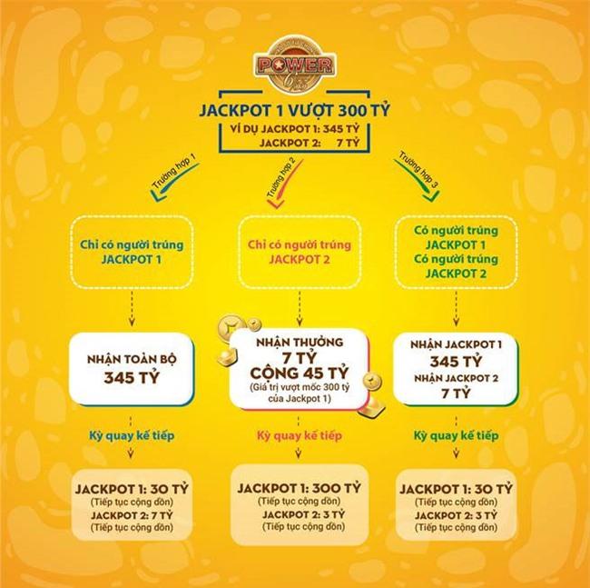 Giải Jackpot 1 của Power 6/55 tăng ra sao khi mức thưởng chạm 300 tỷ?