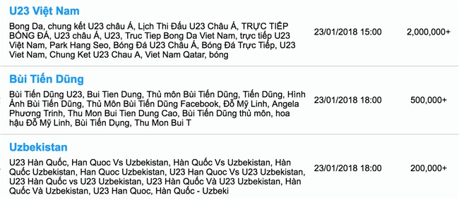 Từ khóa U23 Việt Nam được tìm kiếm chóng mặt trên Google, nhiều gấp 10 lần U23 Uzbekistan - Ảnh 2.