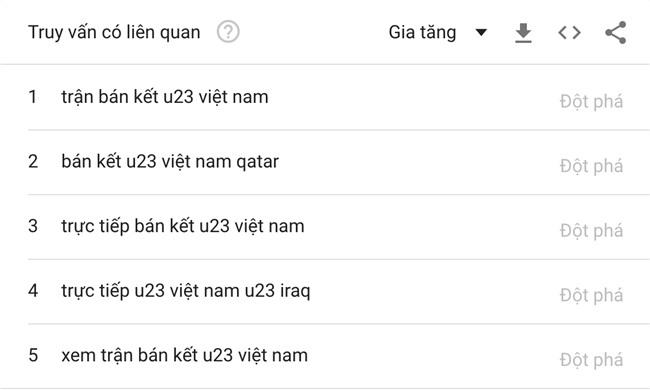 Từ khóa U23 Việt Nam được tìm kiếm chóng mặt trên Google, nhiều gấp 10 lần U23 Uzbekistan - Ảnh 4.