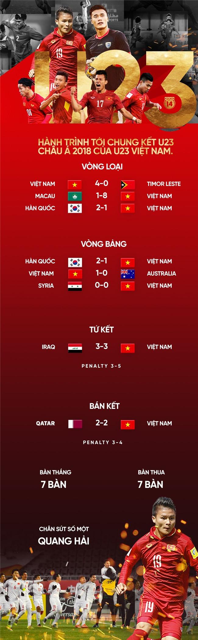 U23 Việt Nam và hành trình cảm xúc vào chung kết giải U23 châu Á - Ảnh 1.