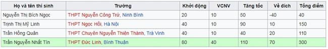 Gửi hơn 100 bản đăng ký, nam sinh Bình Thuận cuối cùng cũng được vinh danh tại Olympia-3