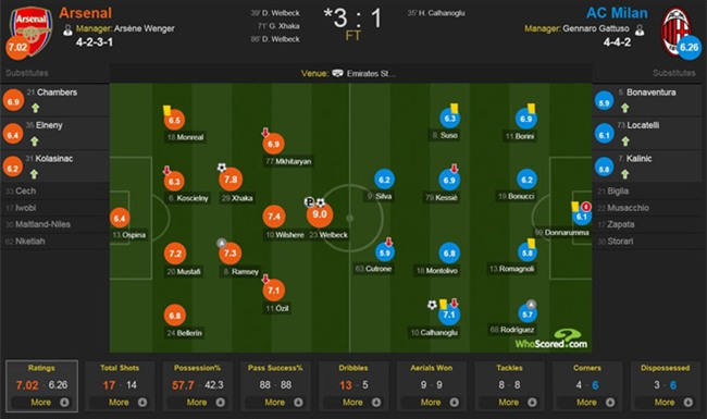Welbeck lap cu dup dua Arsenal vao tu ket Europa League hinh anh 4