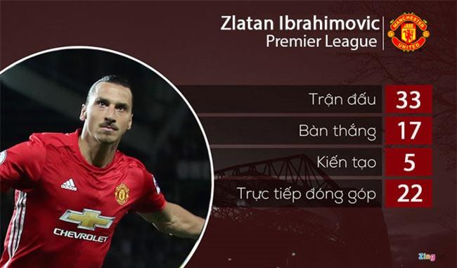 Ibrahimovic chia tay Man Utd hinh anh 2