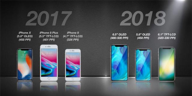 3 mẫu iPhone được dự đoán sẽ ra mắt trong 2018.