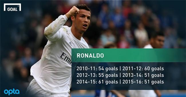 4 ky luc cua Ronaldo ma Messi khong bao gio cham toi hinh anh 2