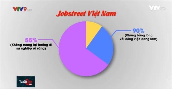 Sinh viên tốt nghiệp đại học lương thấp hơn cả nhân viên sửa xe máy, ôtô - Ảnh 2.