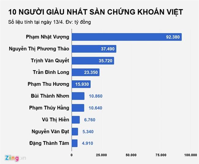 Mat 8.000 ty, dai gia Trinh Van Quyet rot vi tri thu 2 nguoi giau Viet hinh anh 3