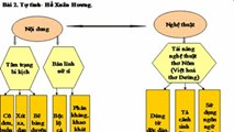 Sáng kiến sơ đồ hóa phần tổng kết bài học môn Ngữ văn