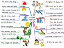 Luyện thi THPT quốc gia môn Ngữ văn bằng sơ đồ tư duy