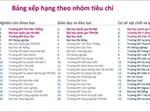 Mỹ trượt top 10, Việt Nam không có thành phố nào lọt top 100 thành phố tốt nhất cho sinh viên 2018-7