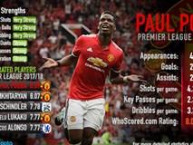 Paul Pogba nghỉ thi đấu dài hạn: Chờ tài của HLV Mourinho