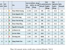 """Tài sản """"khủng"""" của Hà Văn Thắm"""