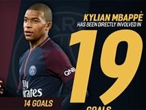 'Tuổi 18, Mbappe ăn đứt Messi về độ chuyên nghiệp'