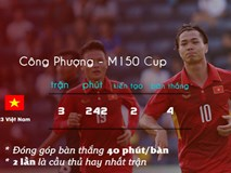Thắng U23 Thái Lan 2-1, U23 Việt Nam đoạt hạng ba giải giao hữu quốc tế