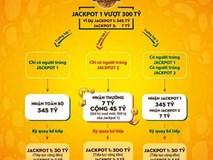 3 kịch bản dành cho tỷ phú 'ẩn danh' Vietlott 300 tỷ đồng