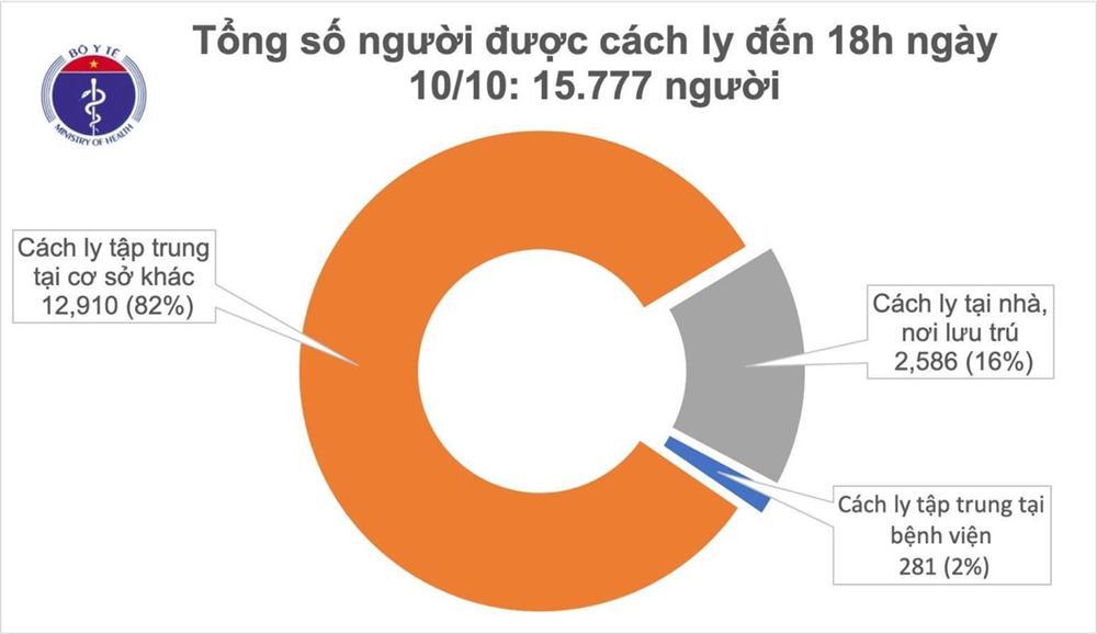 TP Hồ Chí Minh, Bạc Liêu có 2 ca mắc COVID-19 là người nhập cảnh, Việt Nam có 1.107 bệnh nhân-2