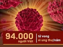 Bản đồ ung thư thế giới mới nhất: Việt Nam đang đứng thứ bao nhiêu?