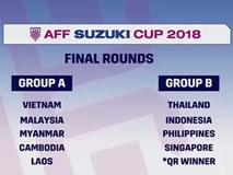 Tuyển Việt Nam dễ thở, Thái Lan gặp khó tại AFF Cup 2018