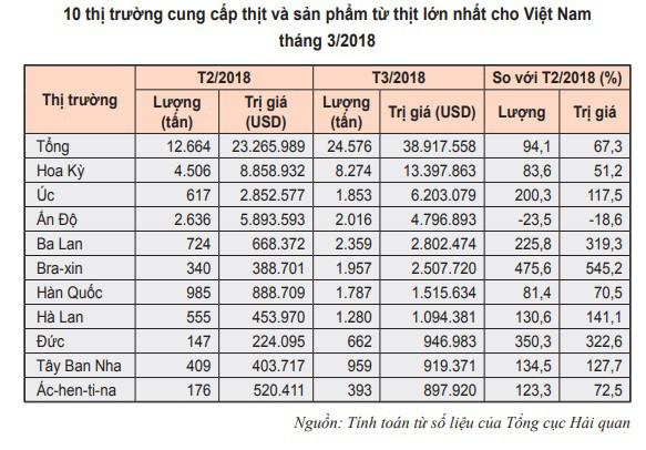 Thịt trâu, bò nhập khẩu giá rẻ bằng 1/3 trong nước-2