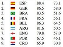 AI dự đoán Tây Ban Nha vô địch World Cup