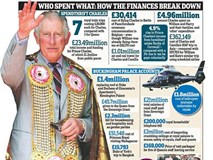 Lý do thái tử Charles thuê chuyên cơ hạng sang để đi lại trong khi các thành viên Hoàng tộc khác vẫn mua vé máy bay thương mại