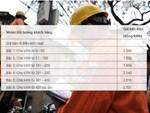 Gánh thêm 20.000 tỷ đồng, nguy cơ tăng giá điện-2